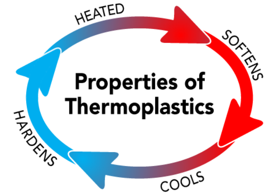 thermoplastic splints